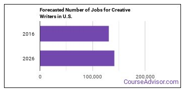 Forecasted Number of Jobs for Creative Writers in U.S.