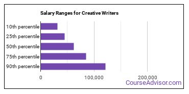 Salary Ranges for Creative Writers