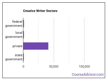 Creative Writer Sectors