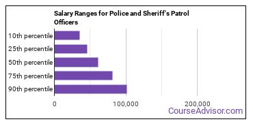 Salary Ranges for Police and Sheriff's Patrol Officers