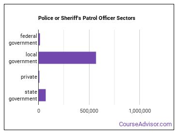 Police or Sheriff's Patrol Officer Sectors