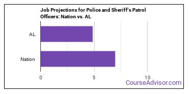 Job Projections for Police and Sheriff's Patrol Officers: Nation vs. AL