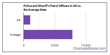 Police and Sheriff's Patrol Officers in AK vs. the Average State