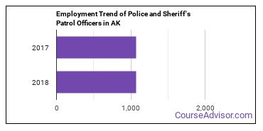 Police and Sheriff's Patrol Officers in AK Employment Trend
