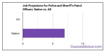 Job Projections for Police and Sheriff's Patrol Officers: Nation vs. AK
