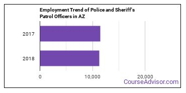 Police and Sheriff's Patrol Officers in AZ Employment Trend