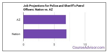 Job Projections for Police and Sheriff's Patrol Officers: Nation vs. AZ