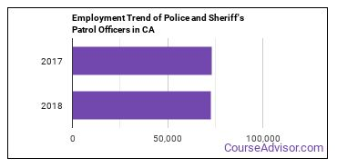 Police and Sheriff's Patrol Officers in CA Employment Trend