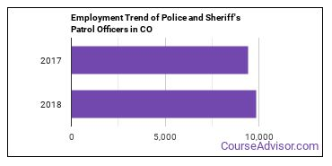 Police and Sheriff's Patrol Officers in CO Employment Trend