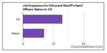 Job Projections for Police and Sheriff's Patrol Officers: Nation vs. CO