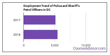 Police and Sheriff's Patrol Officers in DC Employment Trend