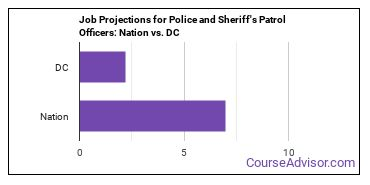 Job Projections for Police and Sheriff's Patrol Officers: Nation vs. DC