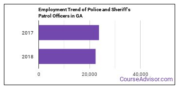 Police and Sheriff's Patrol Officers in GA Employment Trend