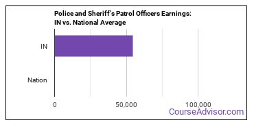 Police and Sheriff's Patrol Officers Earnings: IN vs. National Average