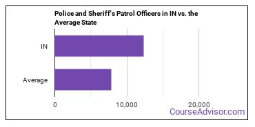 Police and Sheriff's Patrol Officers in IN vs. the Average State