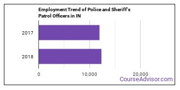 Police and Sheriff's Patrol Officers in IN Employment Trend