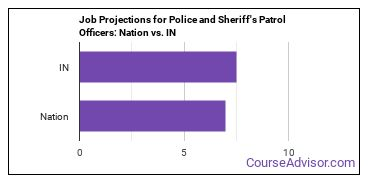 Job Projections for Police and Sheriff's Patrol Officers: Nation vs. IN