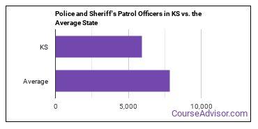 Police and Sheriff's Patrol Officers in KS vs. the Average State