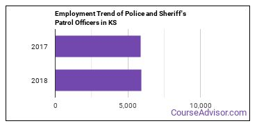 Police and Sheriff's Patrol Officers in KS Employment Trend