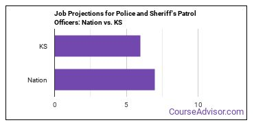 Job Projections for Police and Sheriff's Patrol Officers: Nation vs. KS
