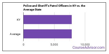 Police and Sheriff's Patrol Officers in KY vs. the Average State