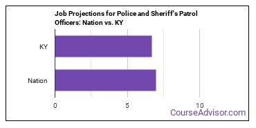 Job Projections for Police and Sheriff's Patrol Officers: Nation vs. KY