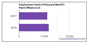 Police and Sheriff's Patrol Officers in LA Employment Trend