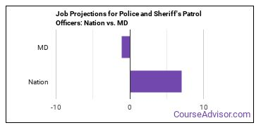 Job Projections for Police and Sheriff's Patrol Officers: Nation vs. MD