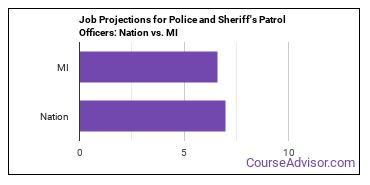 Job Projections for Police and Sheriff's Patrol Officers: Nation vs. MI