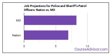 Job Projections for Police and Sheriff's Patrol Officers: Nation vs. MO