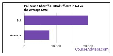 Police and Sheriff's Patrol Officers in NJ vs. the Average State