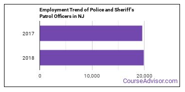 Police and Sheriff's Patrol Officers in NJ Employment Trend