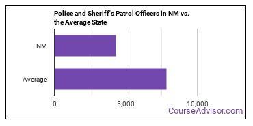 Police and Sheriff's Patrol Officers in NM vs. the Average State