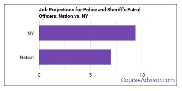Job Projections for Police and Sheriff's Patrol Officers: Nation vs. NY