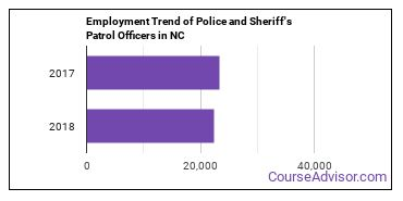 Police and Sheriff's Patrol Officers in NC Employment Trend