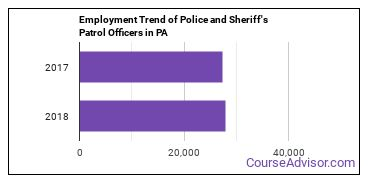 Police and Sheriff's Patrol Officers in PA Employment Trend