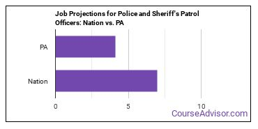Job Projections for Police and Sheriff's Patrol Officers: Nation vs. PA