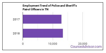 Police and Sheriff's Patrol Officers in TN Employment Trend