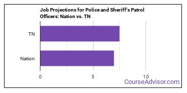 Job Projections for Police and Sheriff's Patrol Officers: Nation vs. TN