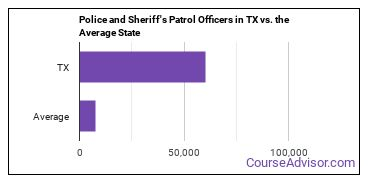 Police and Sheriff's Patrol Officers in TX vs. the Average State