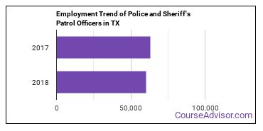 Police and Sheriff's Patrol Officers in TX Employment Trend