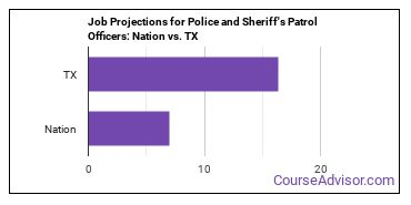 Job Projections for Police and Sheriff's Patrol Officers: Nation vs. TX