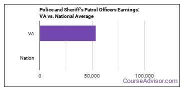 Police and Sheriff's Patrol Officers Earnings: VA vs. National Average