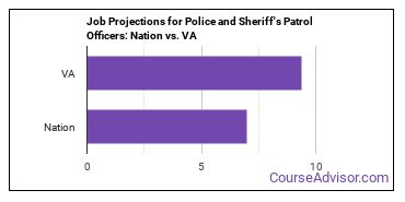 Job Projections for Police and Sheriff's Patrol Officers: Nation vs. VA