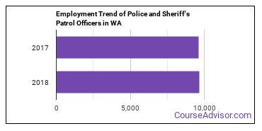 Police and Sheriff's Patrol Officers in WA Employment Trend