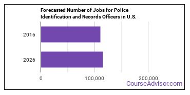 Forecasted Number of Jobs for Police Identification and Records Officers in U.S.