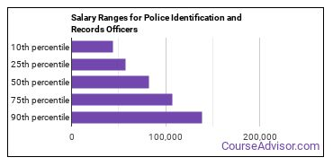 Salary Ranges for Police Identification and Records Officers