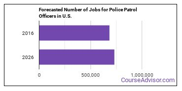 Forecasted Number of Jobs for Police Patrol Officers in U.S.