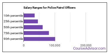 Salary Ranges for Police Patrol Officers