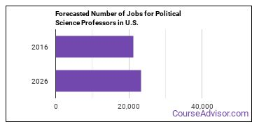Forecasted Number of Jobs for Political Science Professors in U.S.